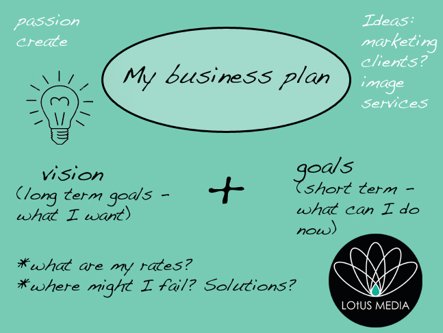 Get a business plan written
