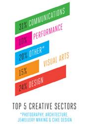CCT - sectors