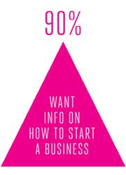 CCT - start business